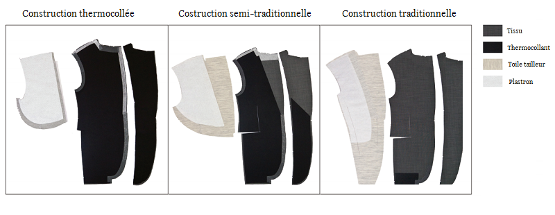 construction interieure veste